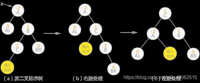 图 8 双向旋转(先右后左)