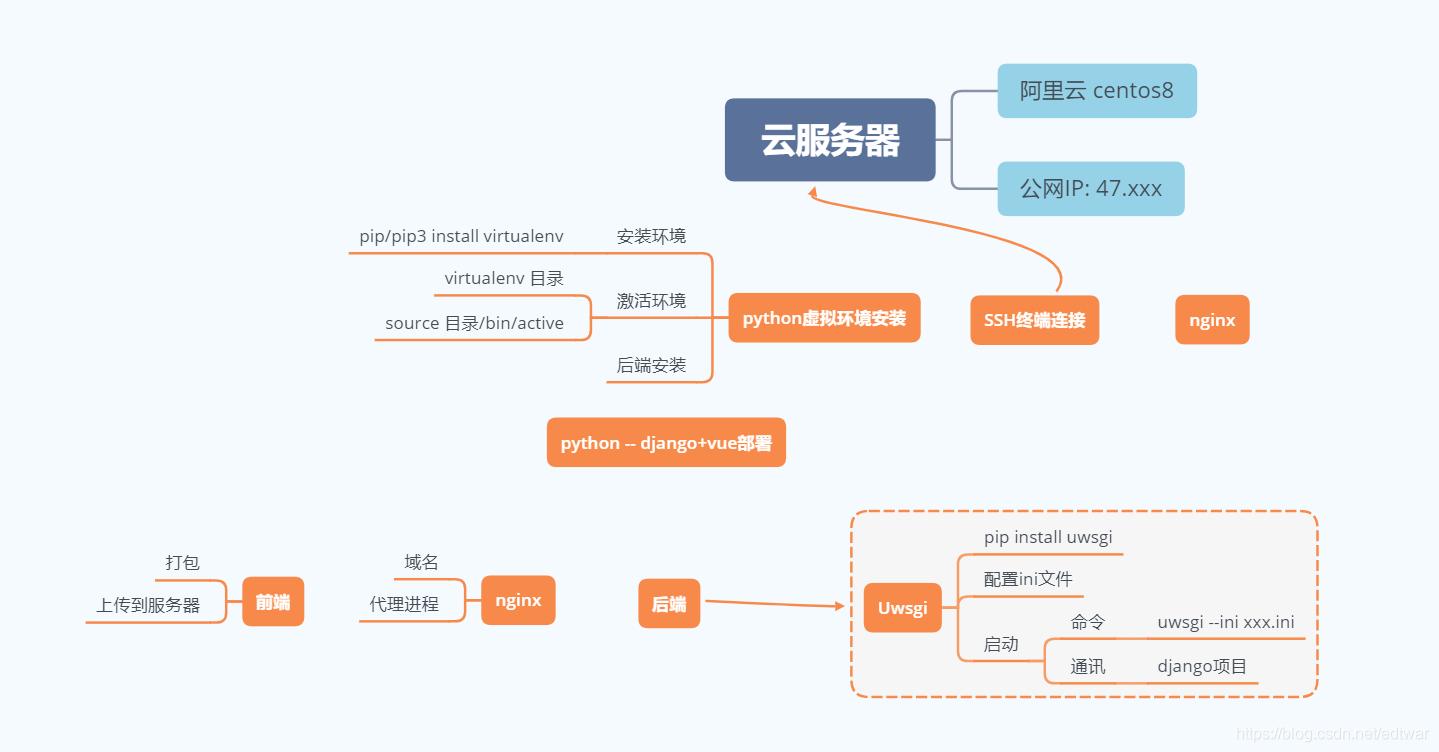 环境基础+部署流程