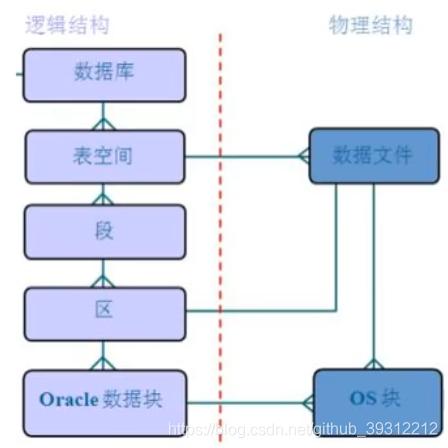 Oracle的逻辑结构和物理结构