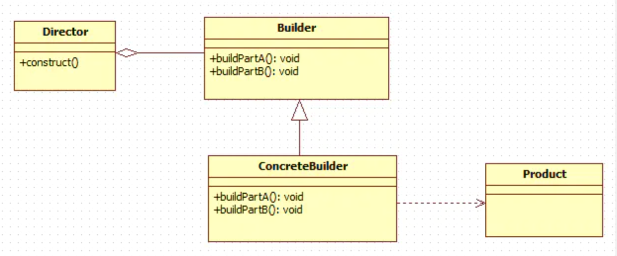 Builder建造者模式