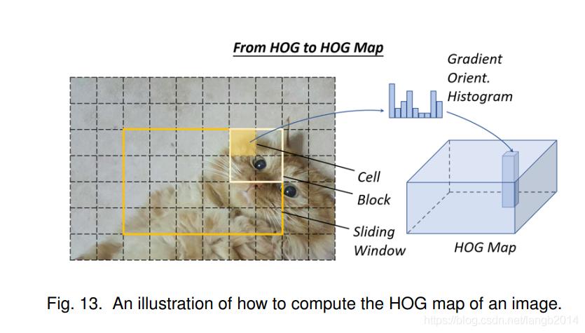 HOG-map
