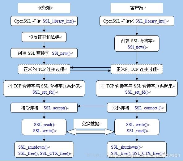 调用SSL提供的接口流程