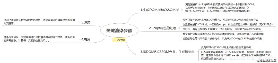 [外链图片转存失败,源站可能有防盗链机制,建议将图片保存下来直接上传(img-5QnBAoji-1607909615055)(https://ask.qcloudimg.com/http-save/1435798/yt9y7rj2ag.png)]