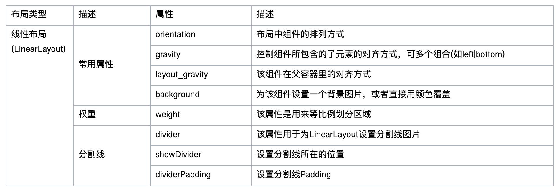 线性布局(LinearLayout)属性列表