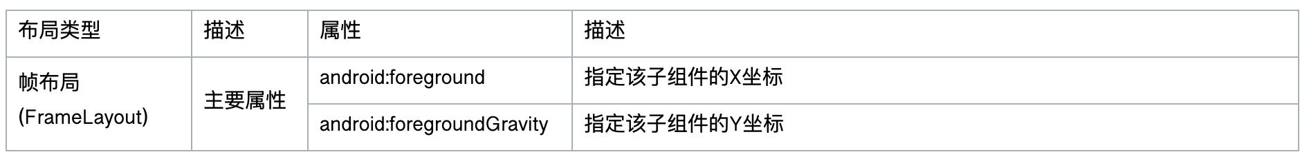 帧布局属性列表