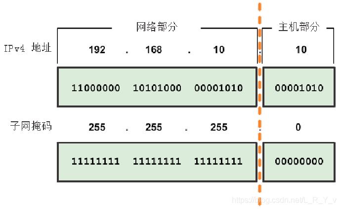 IPv4 地址的网络部分和主机部分