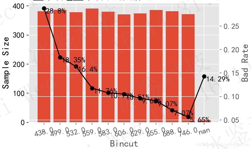 图1 单调递减特征变量