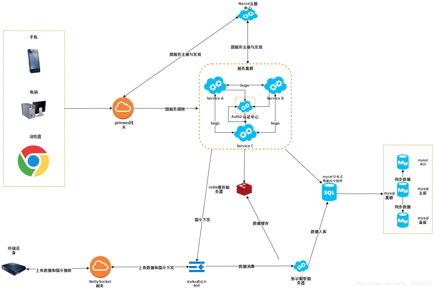 车联网系统架构图