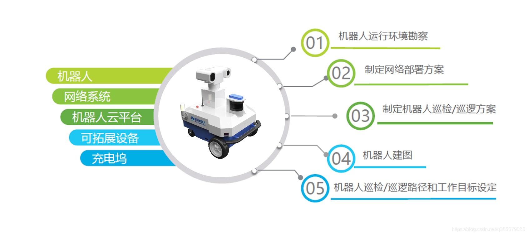 智能安防机器人
