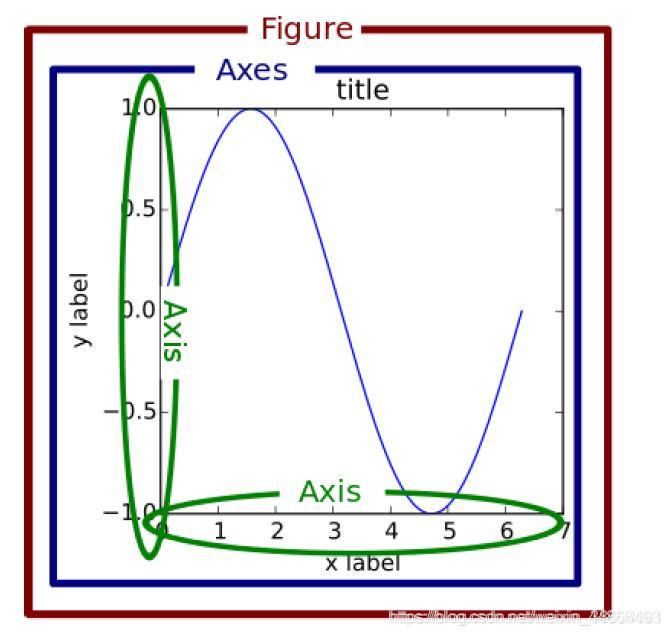 图形坐标系和坐标轴
