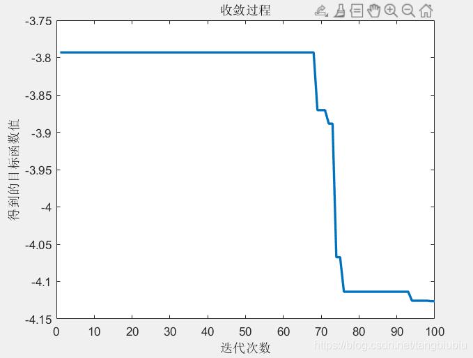 迭代曲线图