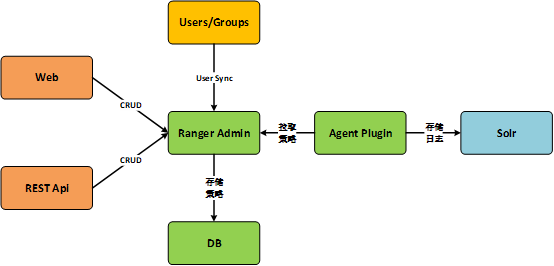 Apache Ranger:运维管理的神兵利器