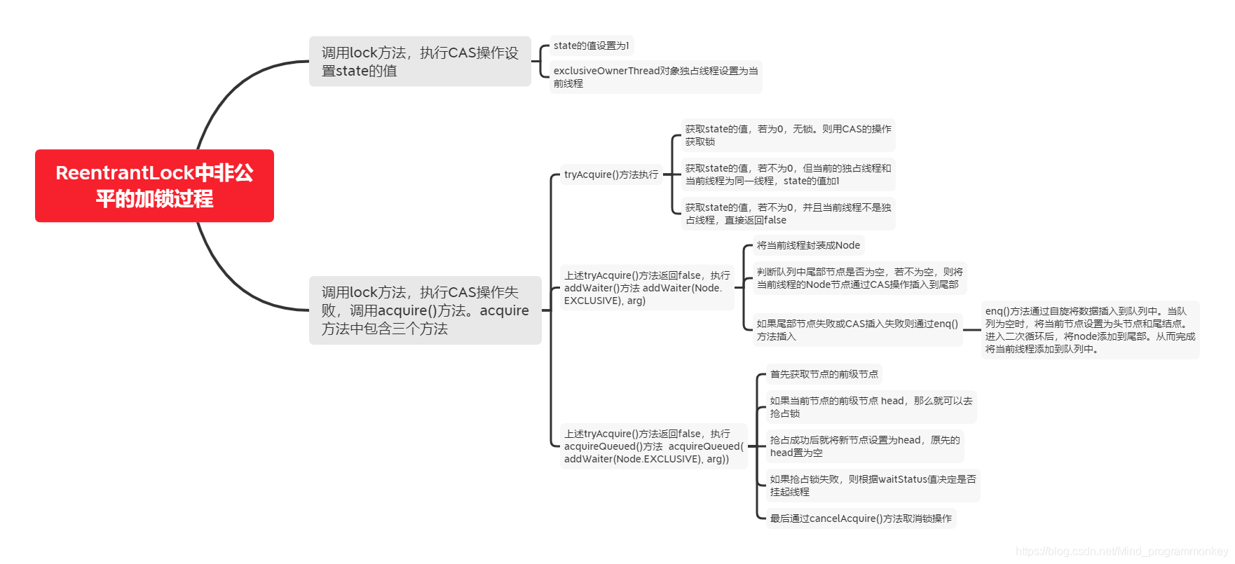 [外链图片转存失败,源站可能有防盗链机制,建议将图片保存下来直接上传(img-QsDwWS7C-1608212185802)(D:\software\typora\workplace\imgs_cas\ReentrantLock中非公平的加锁过程.png)]