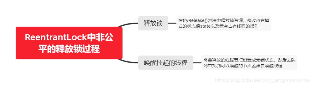 [外链图片转存失败,源站可能有防盗链机制,建议将图片保存下来直接上传(img-W9QzpIIG-1608212185805)(D:\software\typora\workplace\imgs_cas\ReentrantLock中非公平的释放锁过程.png)]