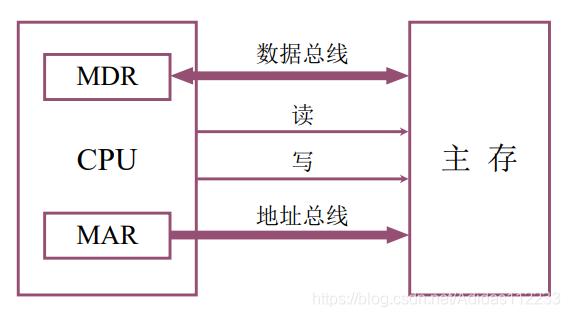 主存和 CPU 的联系