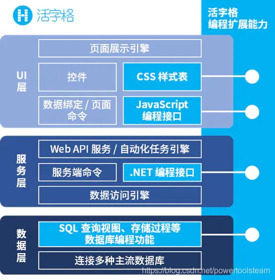 活字格的系统分层与编程接口