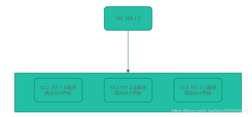 [外链图片转存失败,源站可能有防盗链机制,建议将图片保存下来直接上传(img-3kBmQL7f-1608287514805)(D:\金金金\如何做好与第三方系统对接.assets\image-20201218153047398.png)]