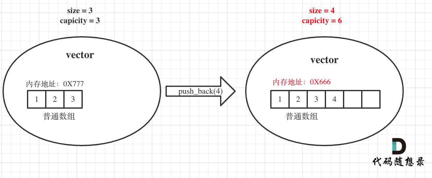 vector原理