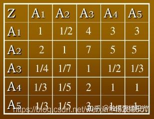 第二层个因素对第一层的影响的对比矩阵