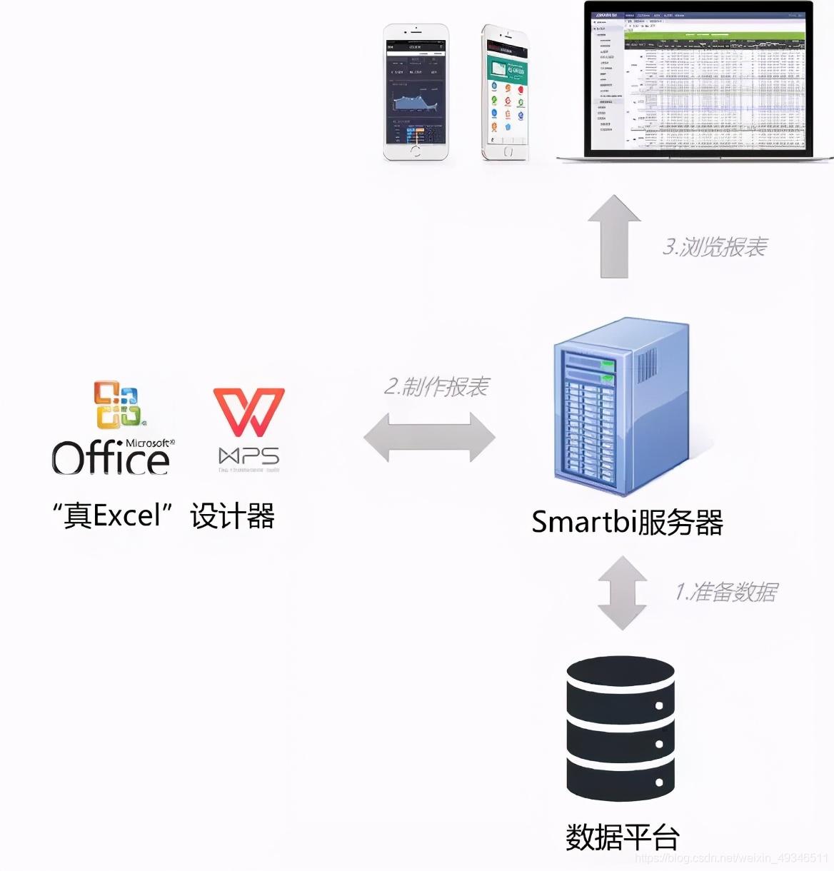 想用WPS 2019模板设计报表?Smartbi V9没问题