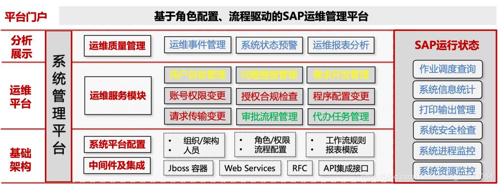 SAP运维管理平台系统 系统构架