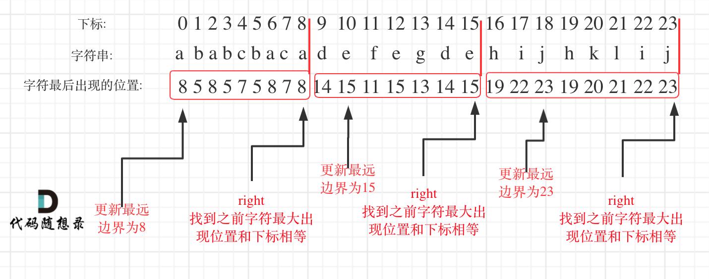 763.划分字母区间