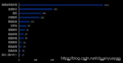 统信UOS适配应用统计,计2436款(2020年10月)统信UOS适配应用统计,计2436款(2020年10月)