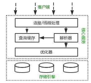 MySQL的执行工作原理