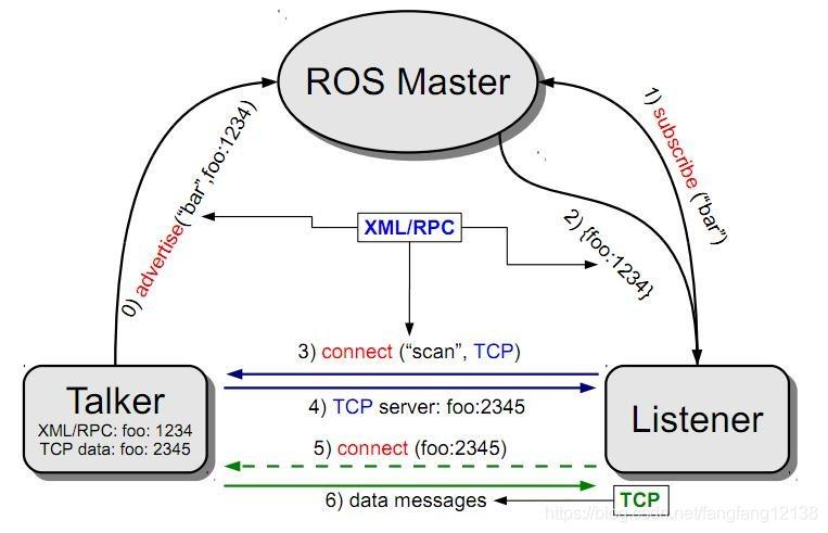 ROS1 架构