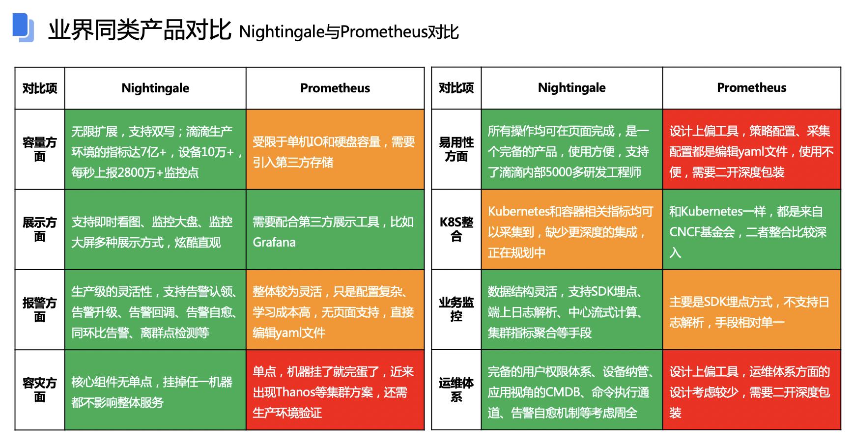 三分钟构建自动化运维平台-nightingale(夜莺)插图(2)