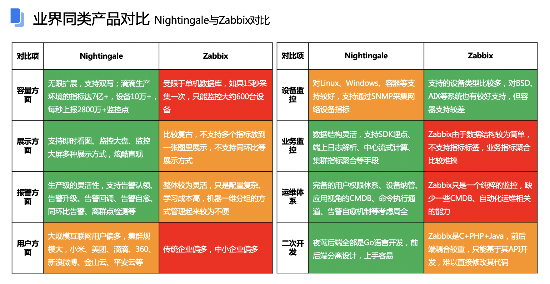 三分钟构建自动化运维平台-nightingale(夜莺)插图(3)