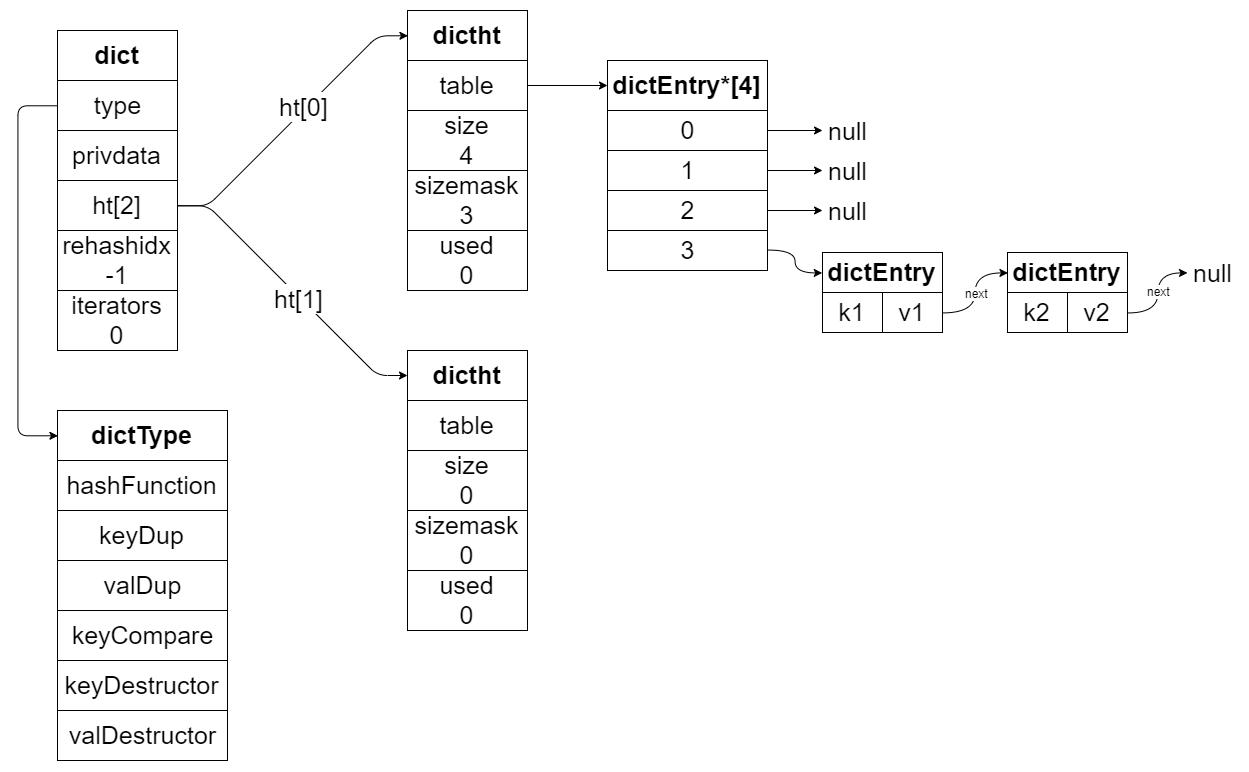 dict 结构图