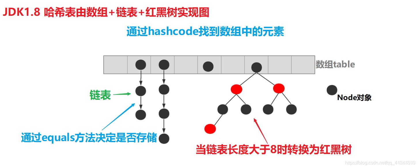 hashSet实现图