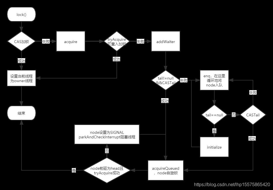 lock流程图