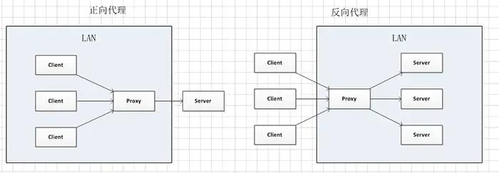 内网渗透之代理转发插图(1)