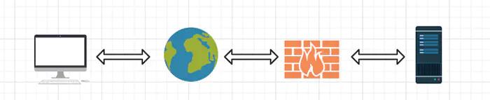内网渗透之代理转发插图(3)
