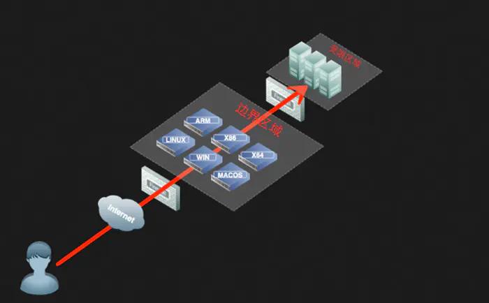 内网渗透之代理转发插图(15)