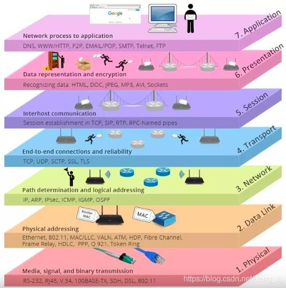OSI 模型