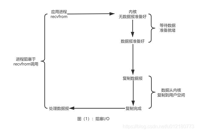图(1):阻塞I/O