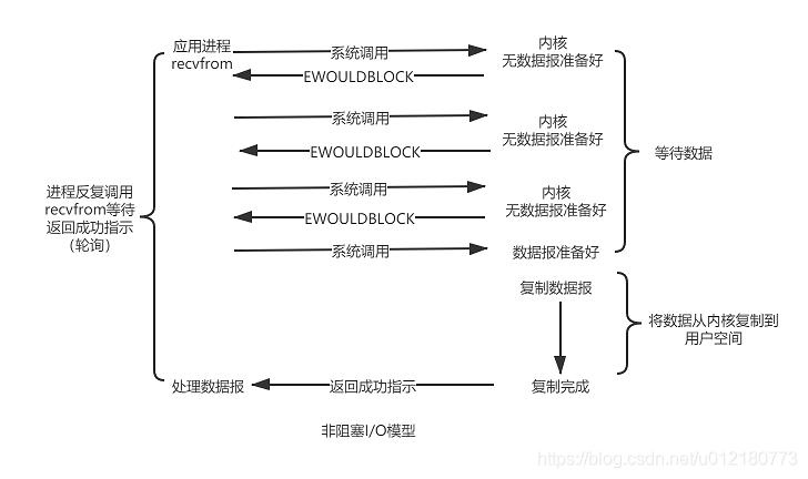非阻塞I/O模型