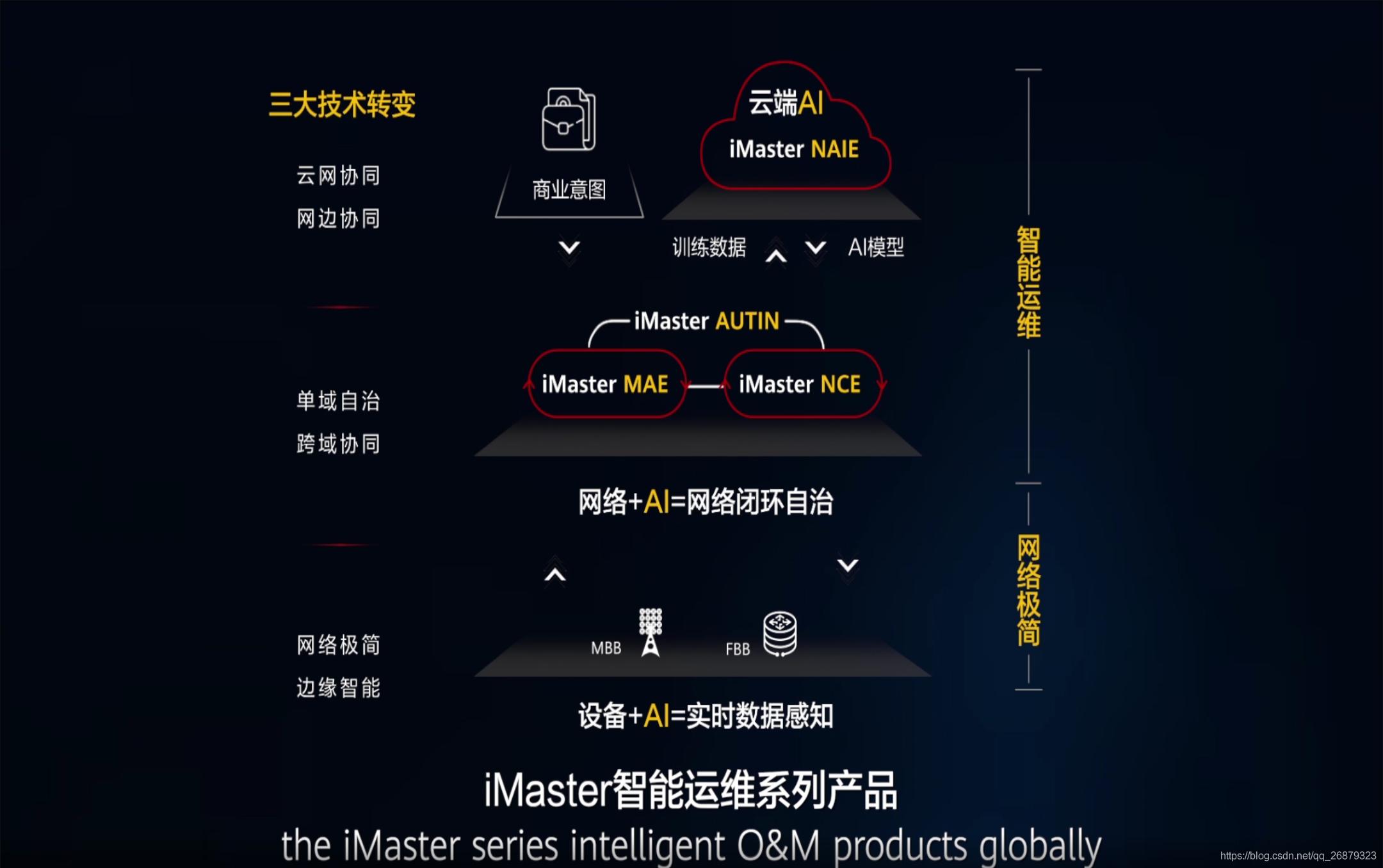 iMaster智能运维