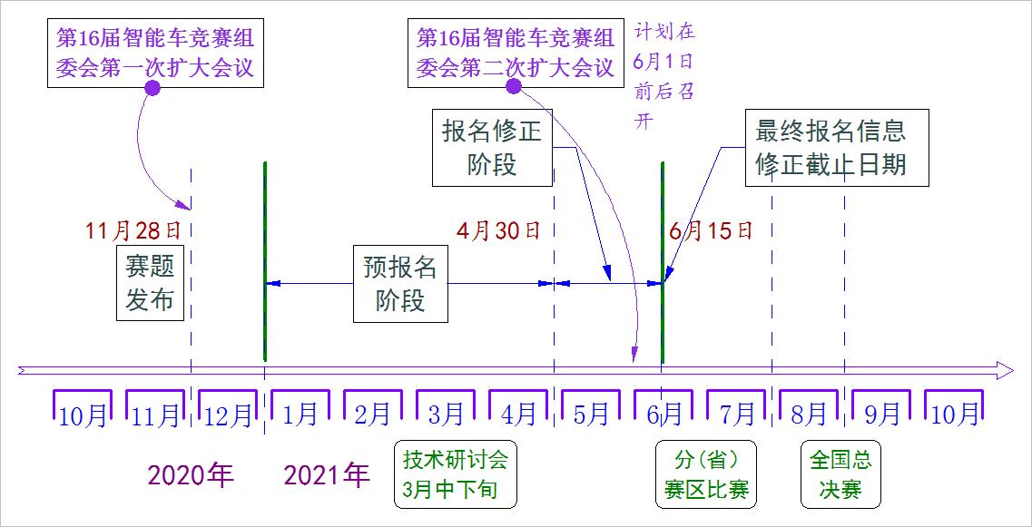 ▲ 图2 报名各个阶段