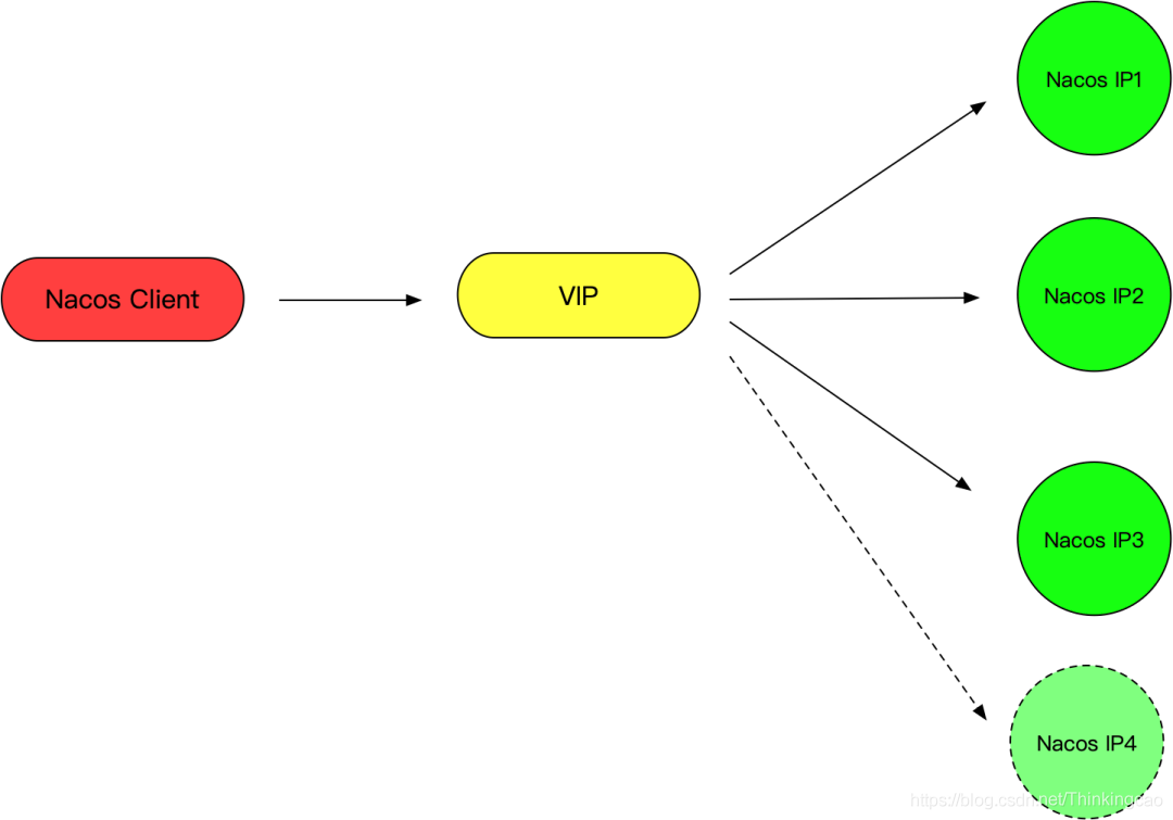 VIP模式
