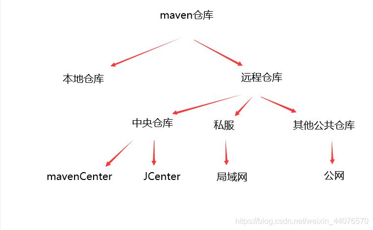 maven结构图