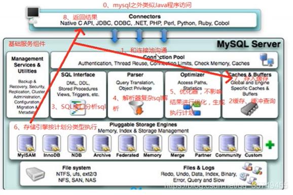MySQL执行