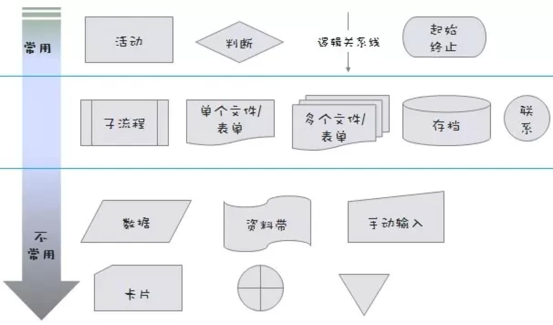 c语言流程图