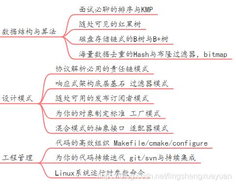排序 (11种排序) 与 KMP红黑树 证明B树与B+树Hash与布隆过滤器责任链模式过滤器模式发布订阅模式工厂模式Makefile/cmake/configuregit /svn与持续集成Linux系统运行时命令