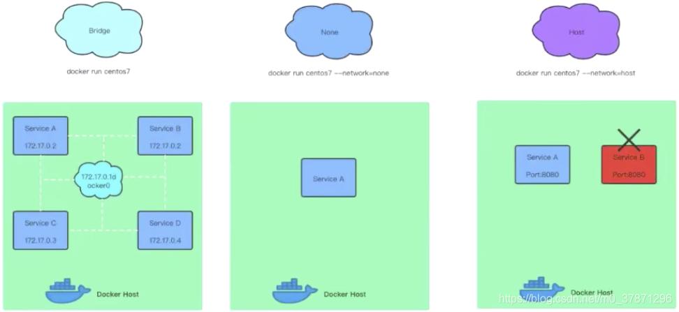 docker的三种网络模式