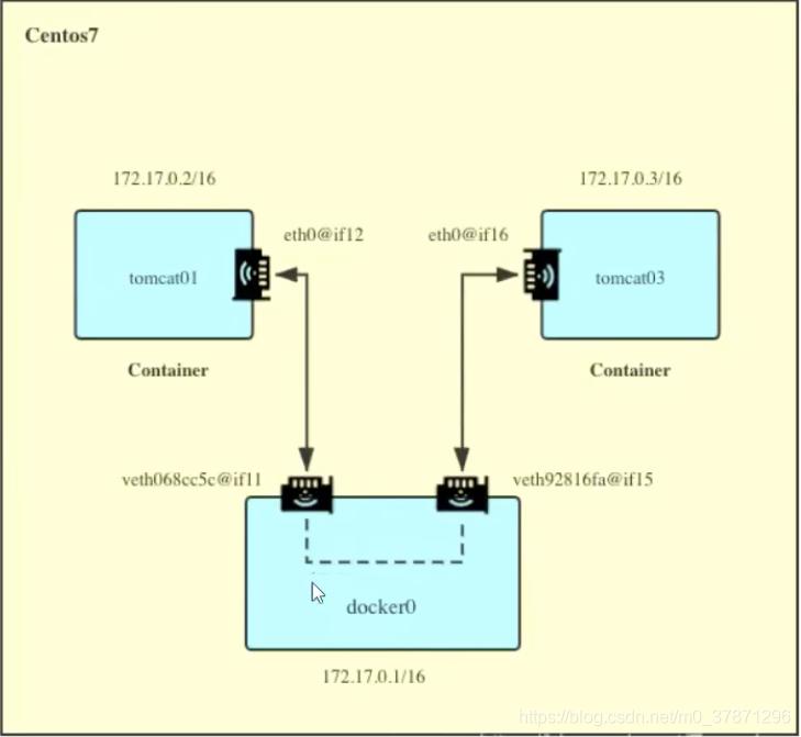 docker容器与宿主机器通信