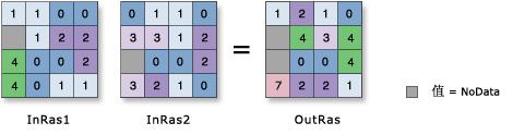 ArcGIS计算栅格数据平均值原理